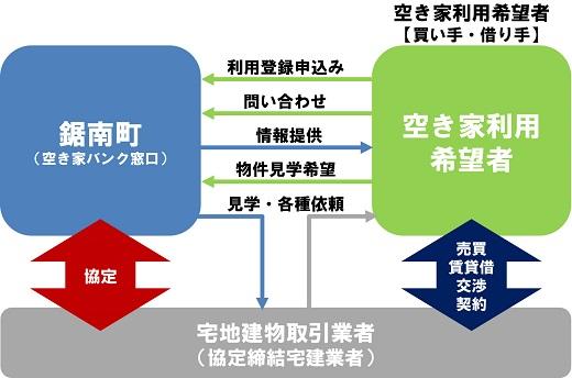 フロー図2