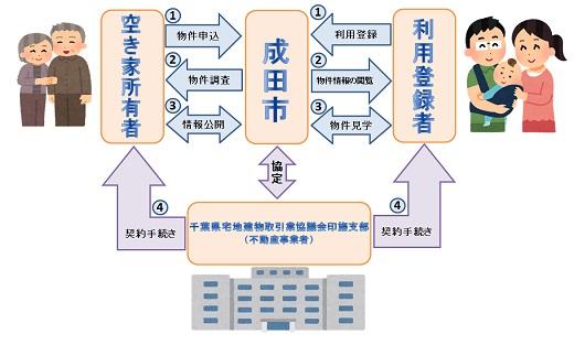 空き家バンクのイメージ図